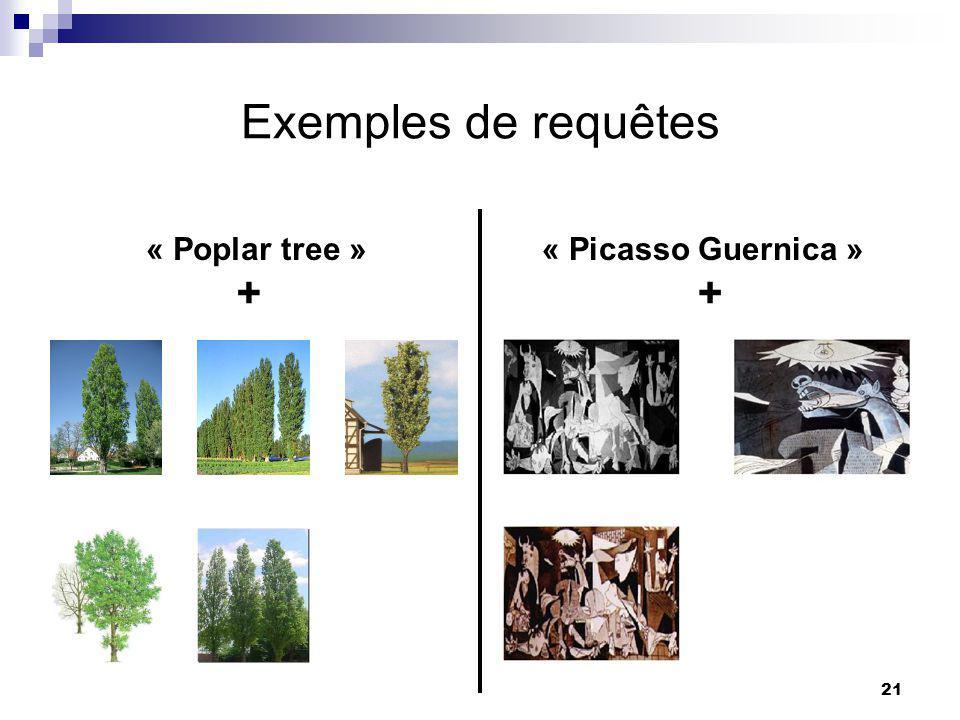 Exemples de requêtes « Poplar tree » « Picasso Guernica » + +