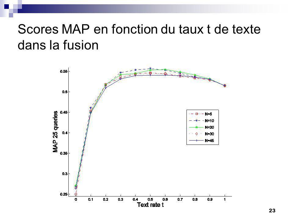 Scores MAP en fonction du taux t de texte dans la fusion