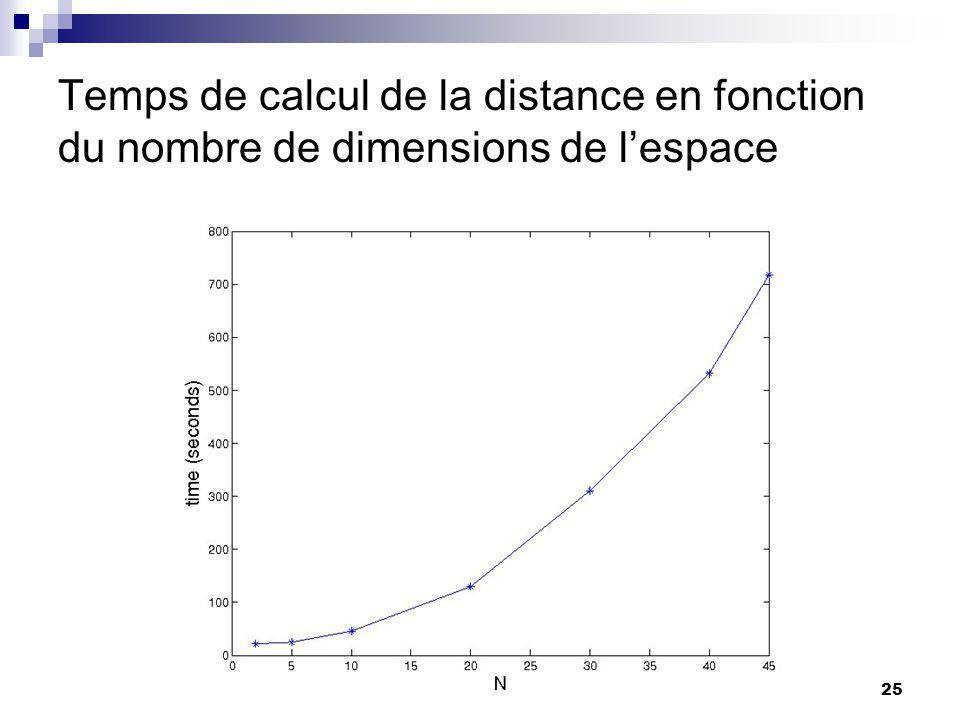 Temps de calcul de la distance en fonction du nombre de dimensions de l'espace