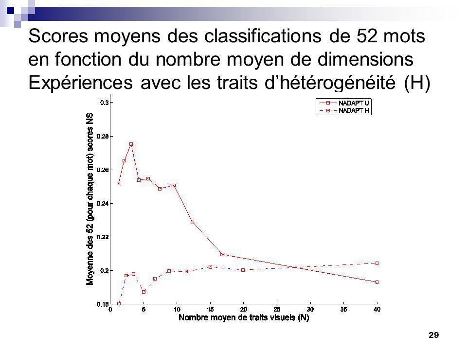 Scores moyens des classifications de 52 mots en fonction du nombre moyen de dimensions Expériences avec les traits d'hétérogénéité (H)