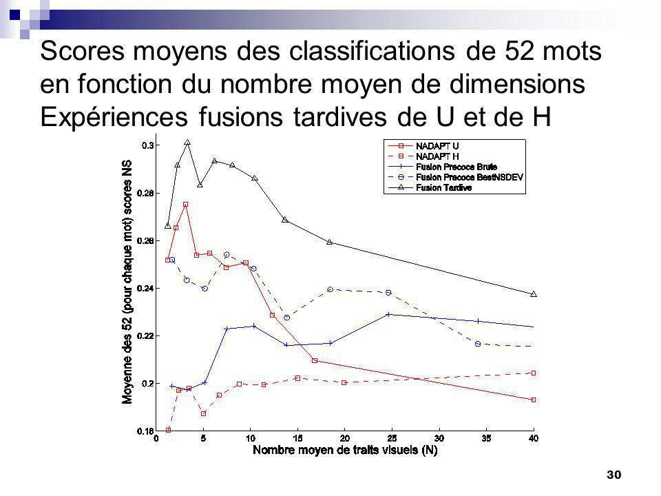 Scores moyens des classifications de 52 mots en fonction du nombre moyen de dimensions Expériences fusions tardives de U et de H