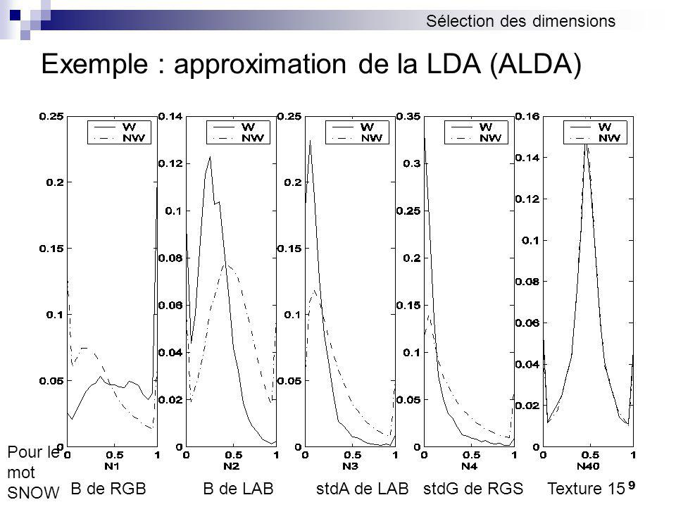 Exemple : approximation de la LDA (ALDA)