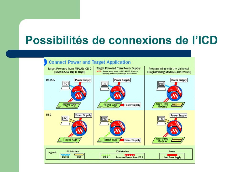 Possibilités de connexions de l'ICD