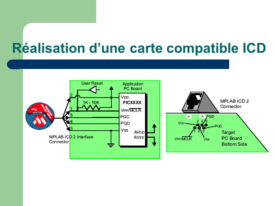 Réalisation d'une carte compatible ICD