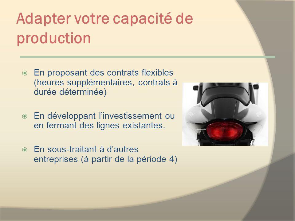 Adapter votre capacité de production