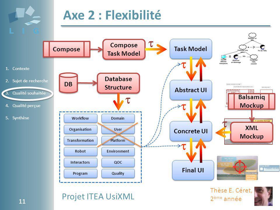Axe 2 : Flexibilité       Projet ITEA UsiXML Task Model Compose