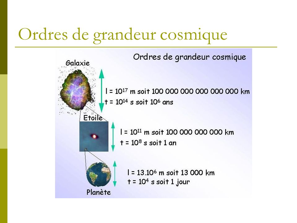 Ordres de grandeur cosmique