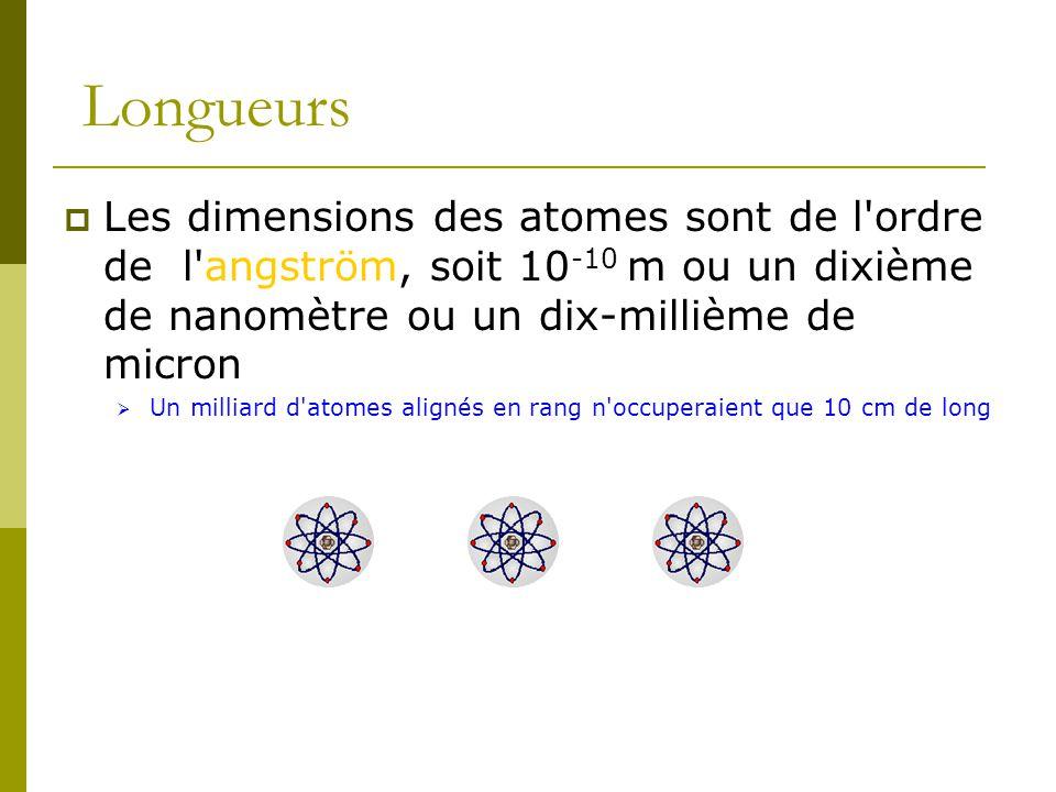 Longueurs Les dimensions des atomes sont de l ordre de l angström, soit 10-10 m ou un dixième de nanomètre ou un dix-millième de micron.