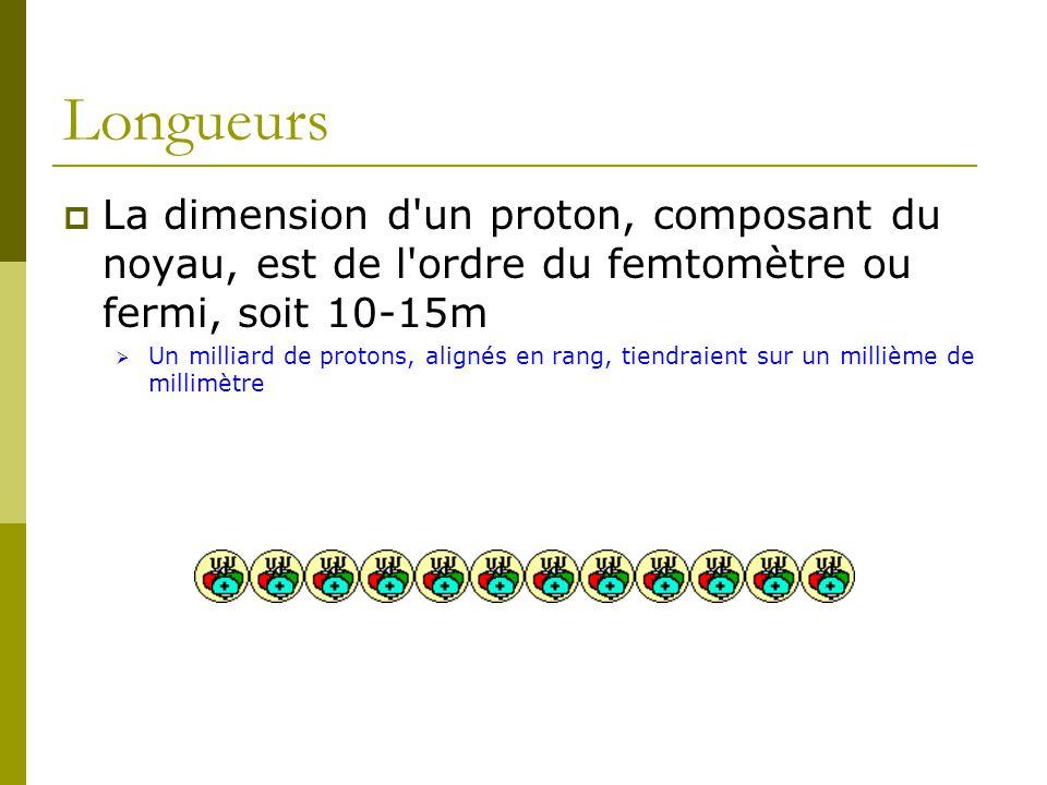 Longueurs La dimension d un proton, composant du noyau, est de l ordre du femtomètre ou fermi, soit 10-15m.