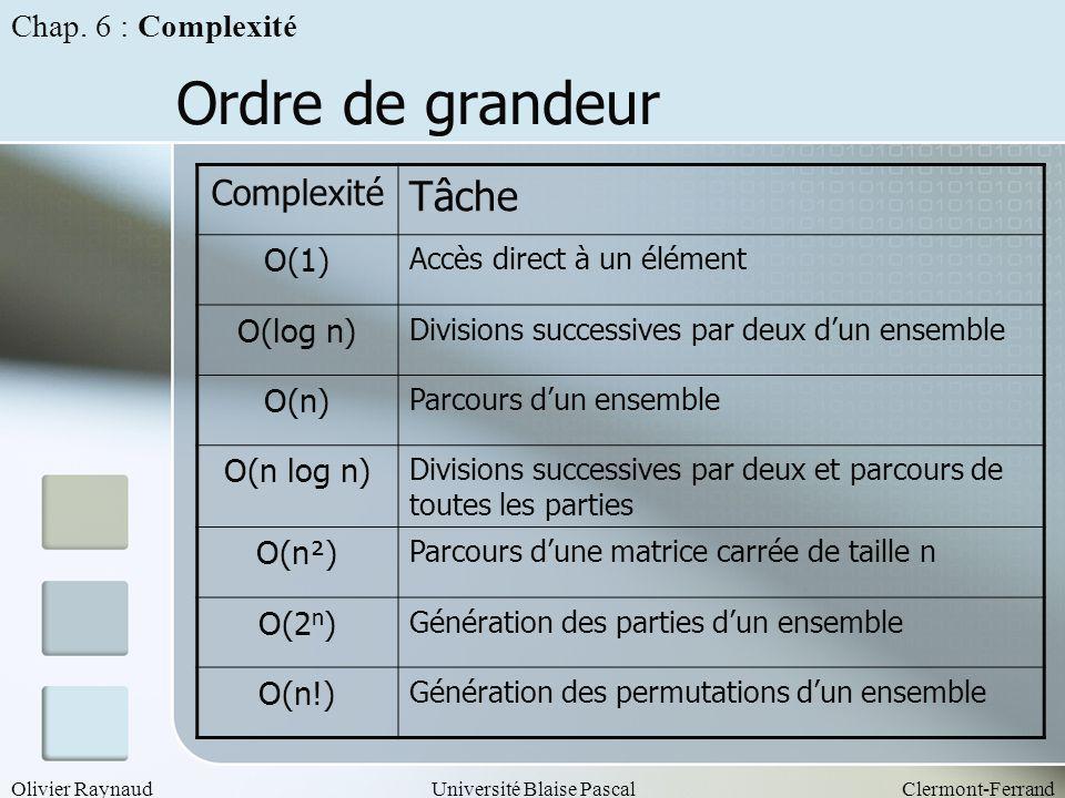 Ordre de grandeur Tâche Complexité Chap. 6 : Complexité O(1) O(log n)