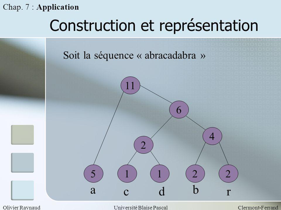 Construction et représentation