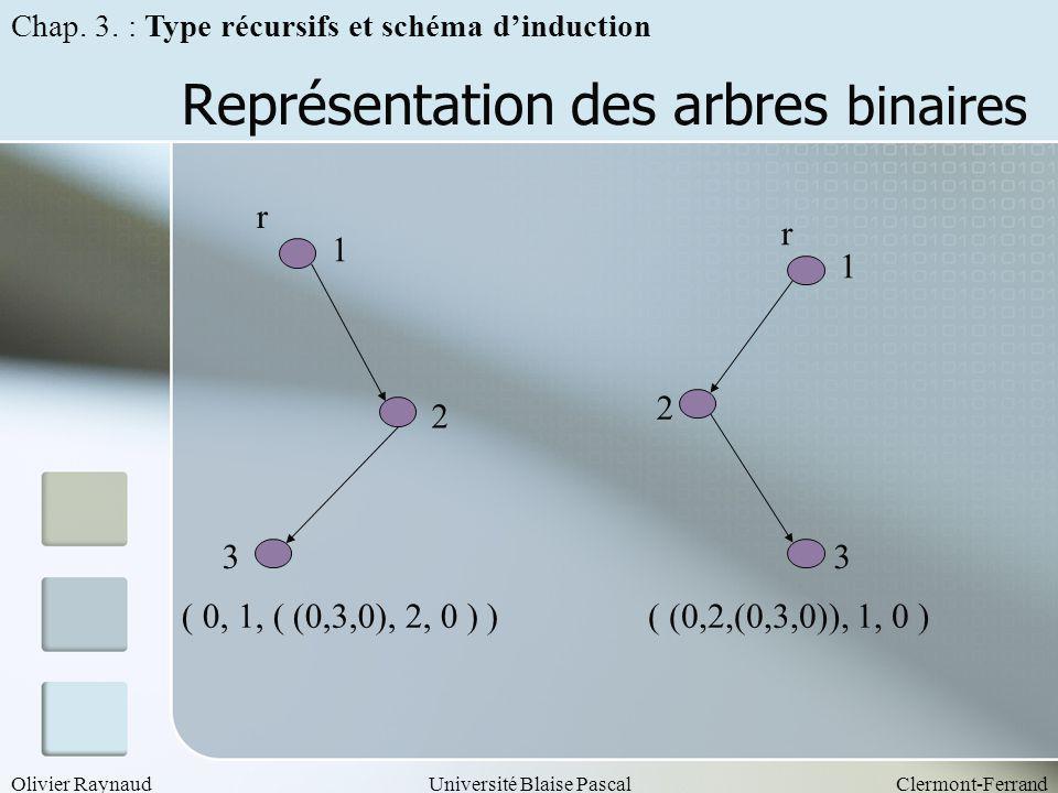 Représentation des arbres binaires