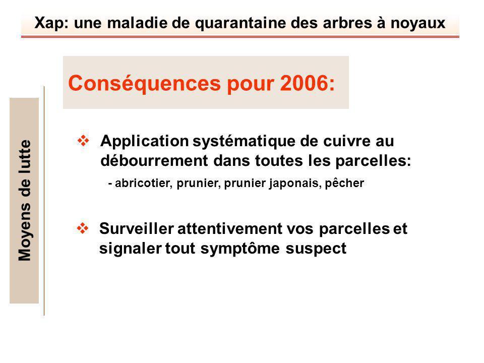 Conséquences pour 2006: Moyens de lutte
