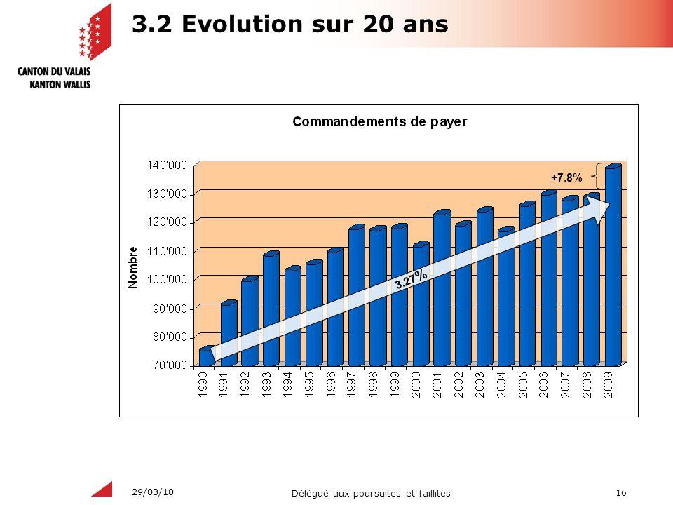 3.2 Evolution sur 20 ans +7.8% 3.27%