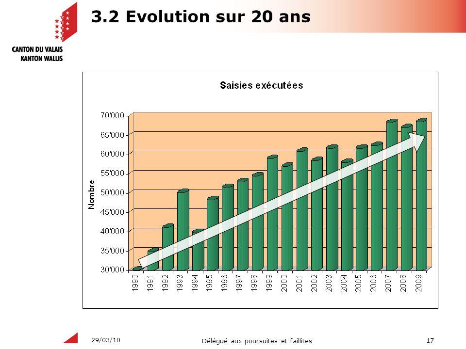 3.2 Evolution sur 20 ans