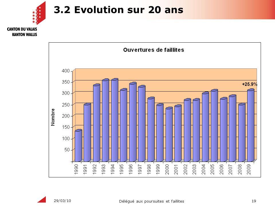 3.2 Evolution sur 20 ans +25.9%