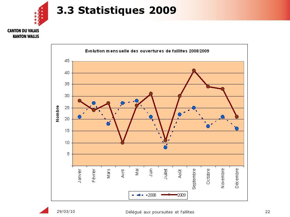 3.3 Statistiques 2009
