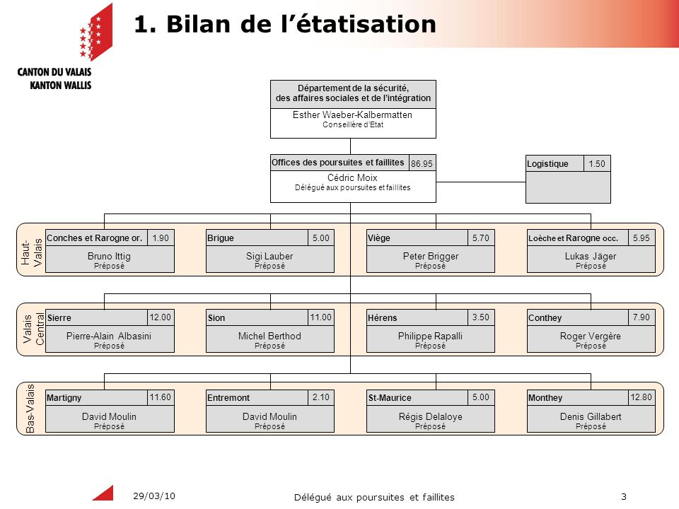 1. Bilan de l'étatisation