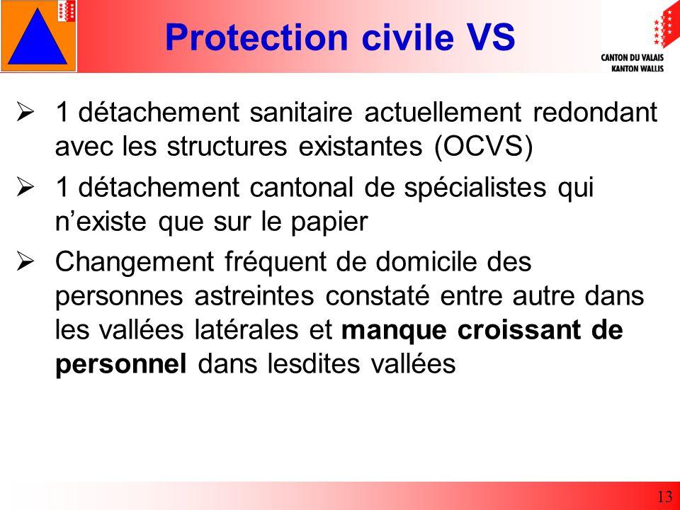 1 détachement sanitaire actuellement redondant avec les structures existantes (OCVS)
