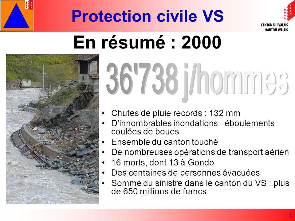 En résumé : 2000 36 738 j/hommes Chutes de pluie records : 132 mm