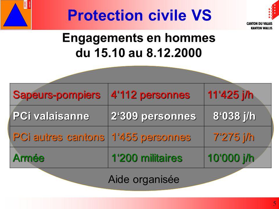 Engagements en hommes du 15.10 au 8.12.2000