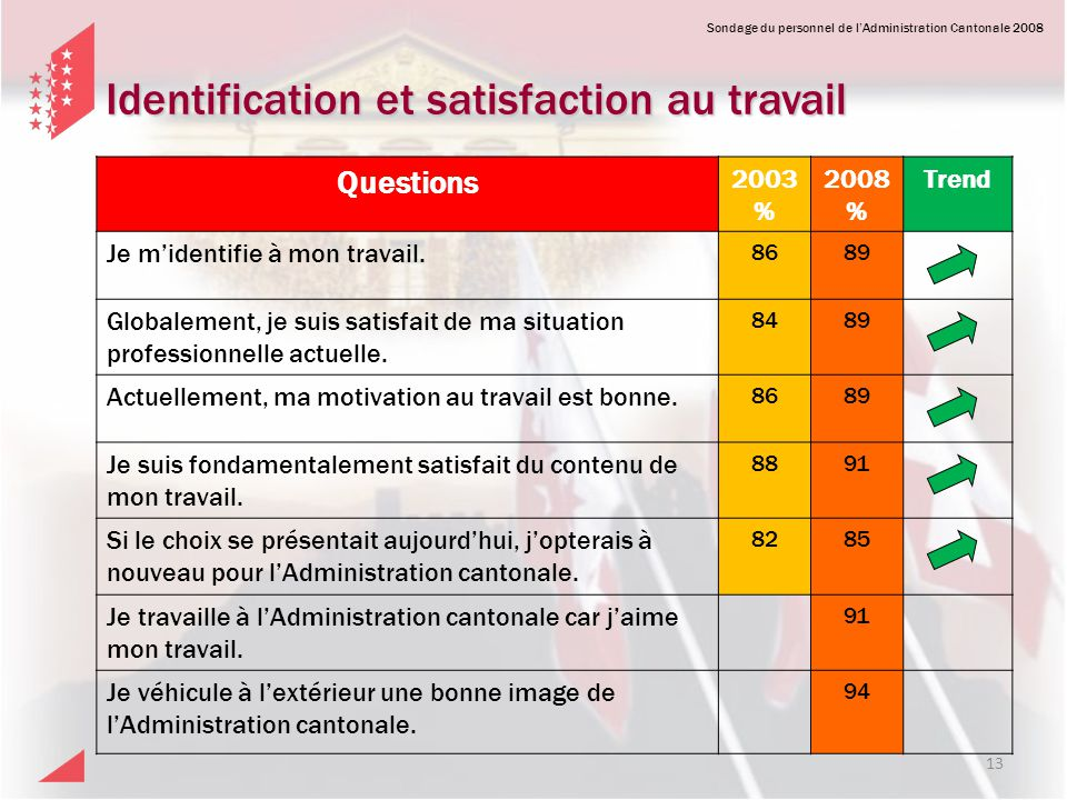 Identification et satisfaction au travail