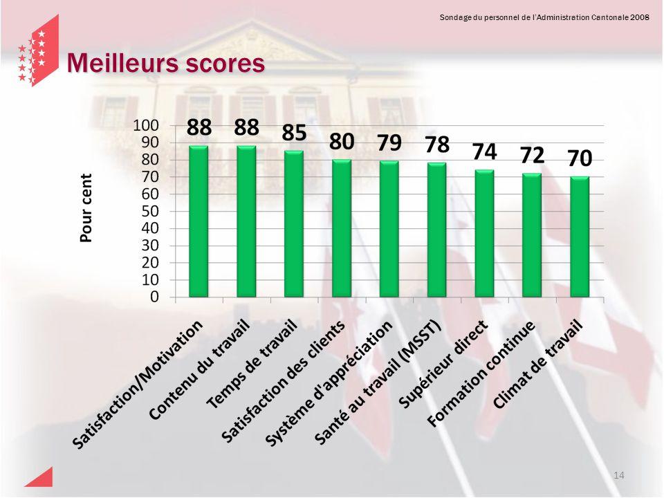 Meilleurs scores Sondage 2008