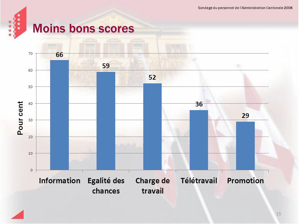 Moins bons scores Pour cent Sondage 2008