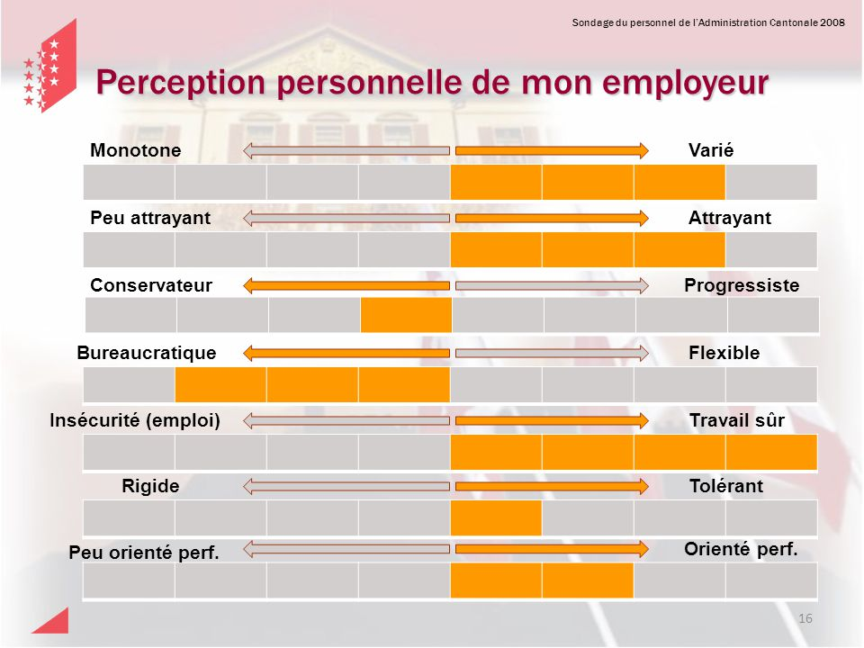 Perception personnelle de mon employeur
