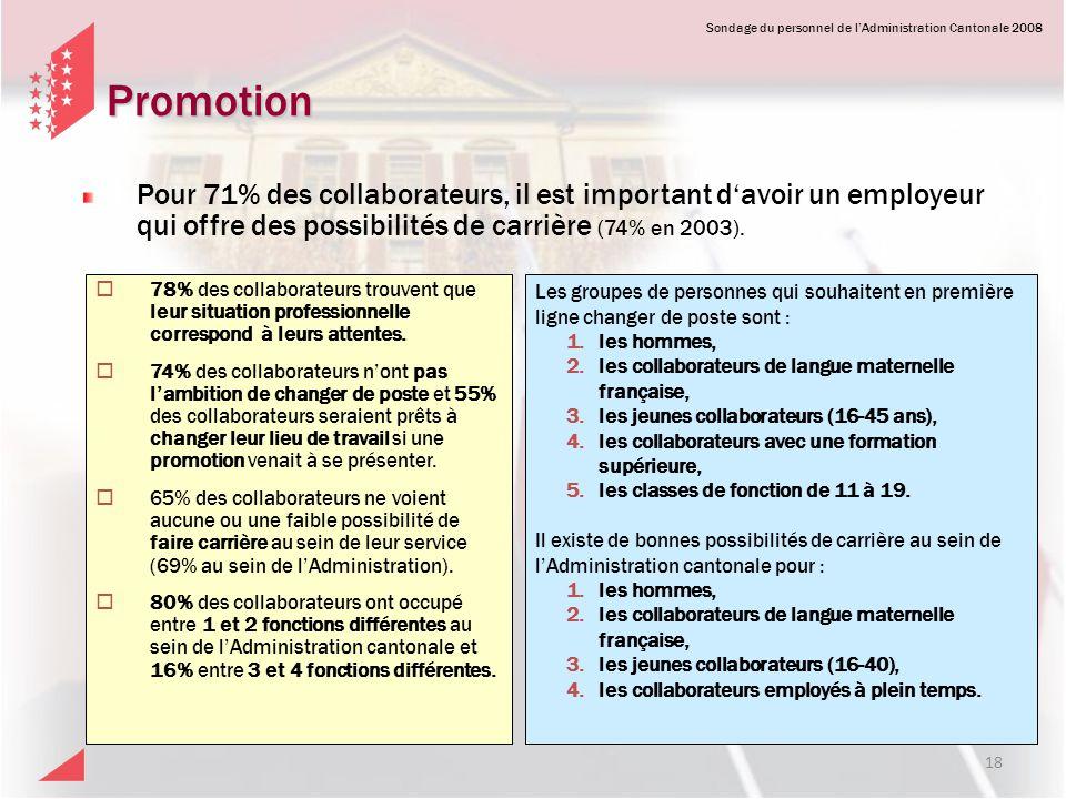Promotion Pour 71% des collaborateurs, il est important d'avoir un employeur qui offre des possibilités de carrière (74% en 2003).