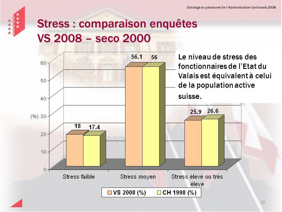 Stress : comparaison enquêtes VS 2008 – seco 2000