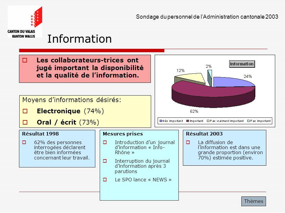 Information Les collaborateurs-trices ont jugé important la disponibilité et la qualité de l'information.