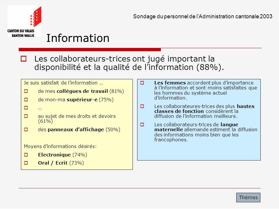 Information Les collaborateurs-trices ont jugé important la disponibilité et la qualité de l'information (88%).