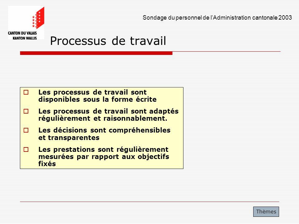 Processus de travail Les processus de travail sont disponibles sous la forme écrite.