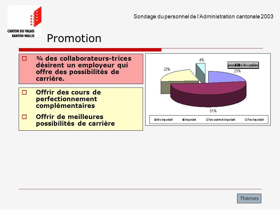 Promotion ¾ des collaborateurs-trices désirent un employeur qui offre des possibilités de carrière.