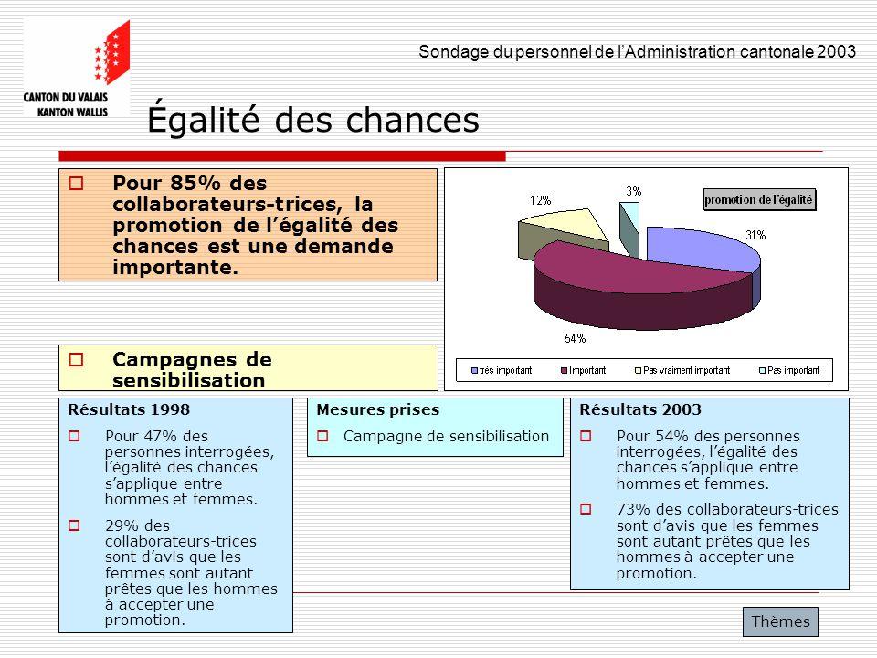 Égalité des chances Pour 85% des collaborateurs-trices, la promotion de l'égalité des chances est une demande importante.
