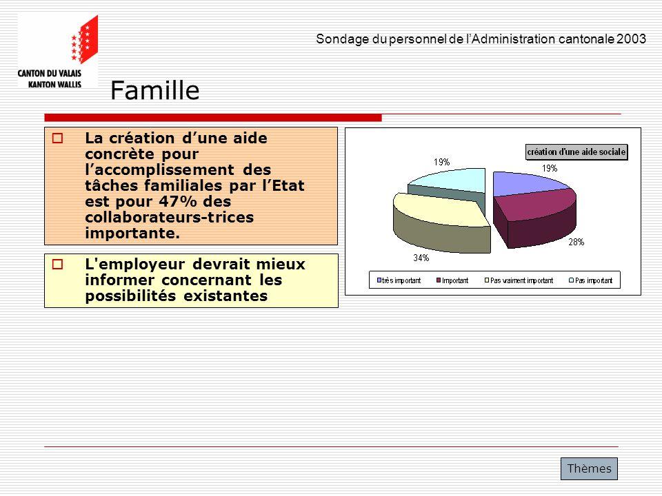 Famille La création d'une aide concrète pour l'accomplissement des tâches familiales par l'Etat est pour 47% des collaborateurs-trices importante.