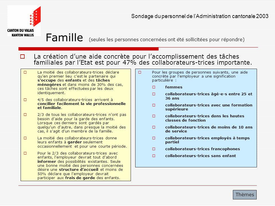 Famille (seules les personnes concernées ont été sollicitées pour répondre)