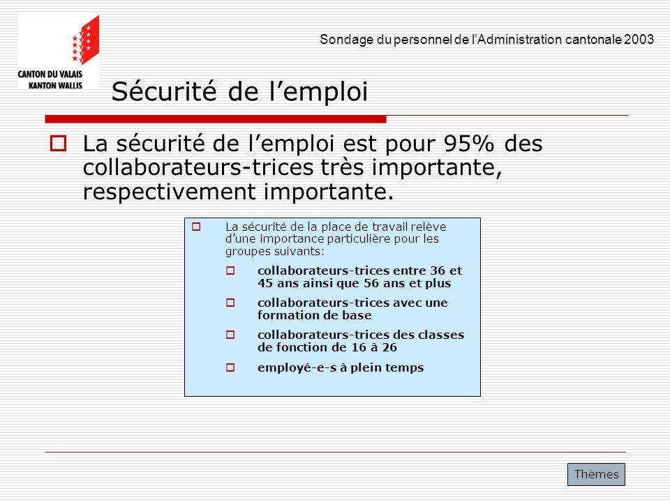 Sécurité de l'emploi La sécurité de l'emploi est pour 95% des collaborateurs-trices très importante, respectivement importante.