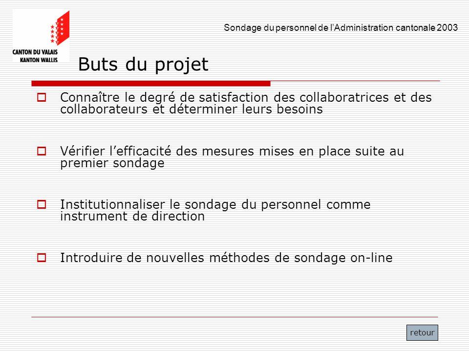 Buts du projet Connaître le degré de satisfaction des collaboratrices et des collaborateurs et déterminer leurs besoins.