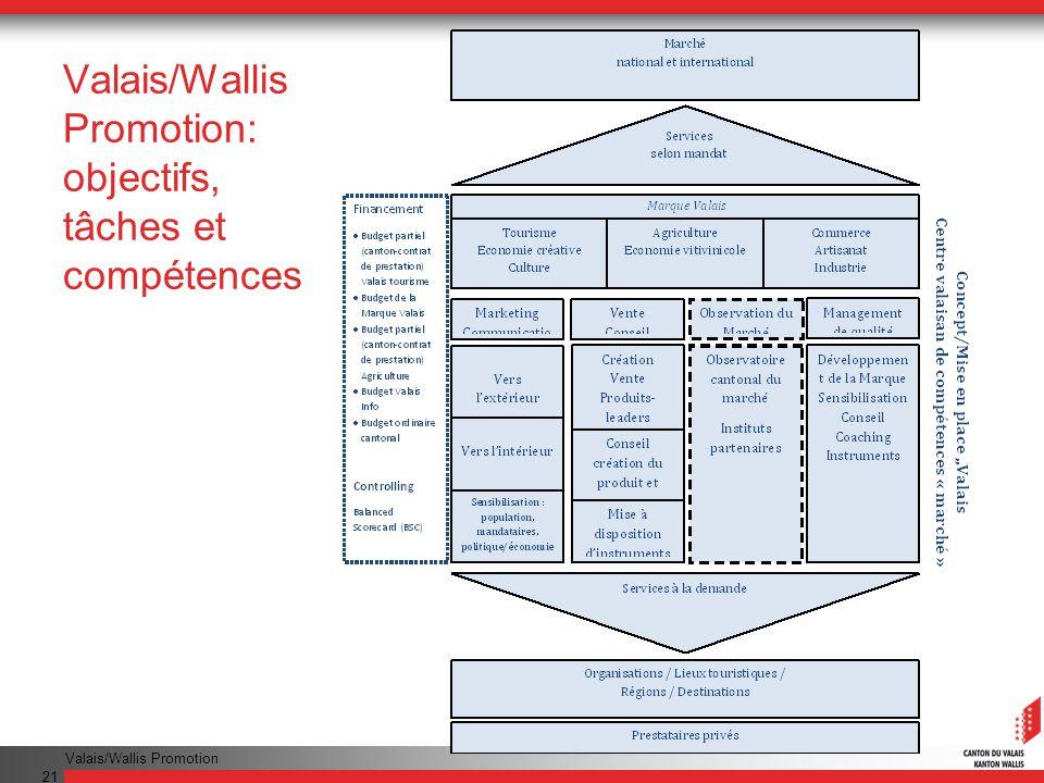Valais/Wallis Promotion: objectifs, tâches et compétences
