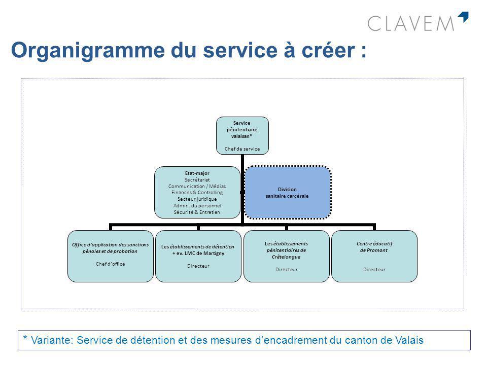 Organigramme du service à créer :