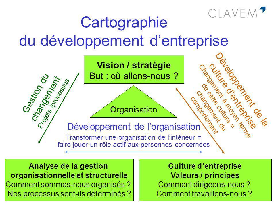 Cartographie du développement d'entreprise