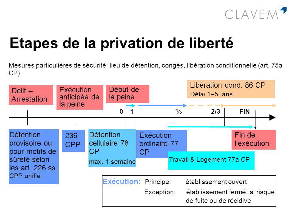 Etapes de la privation de liberté