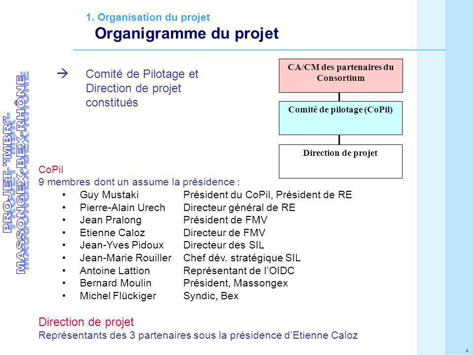 CA/CM des partenaires du Consortium Comité de pilotage (CoPil)