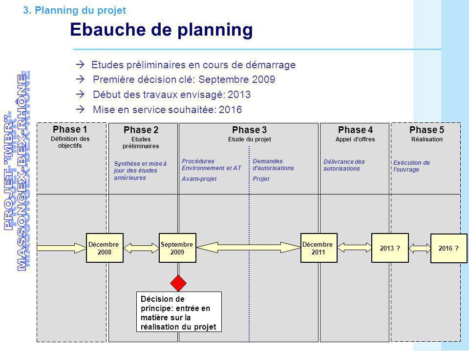 Phase 2 Etudes préliminaires Phase 1 Définition des objectifs