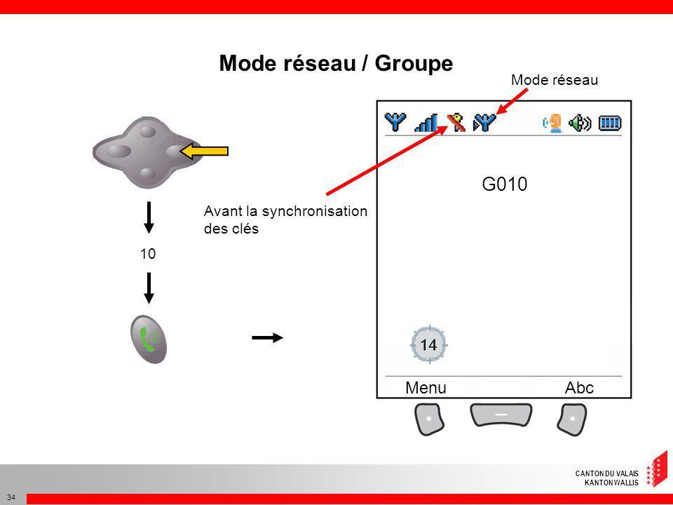 Mode réseau / Groupe G010 Menu Abc Mode réseau