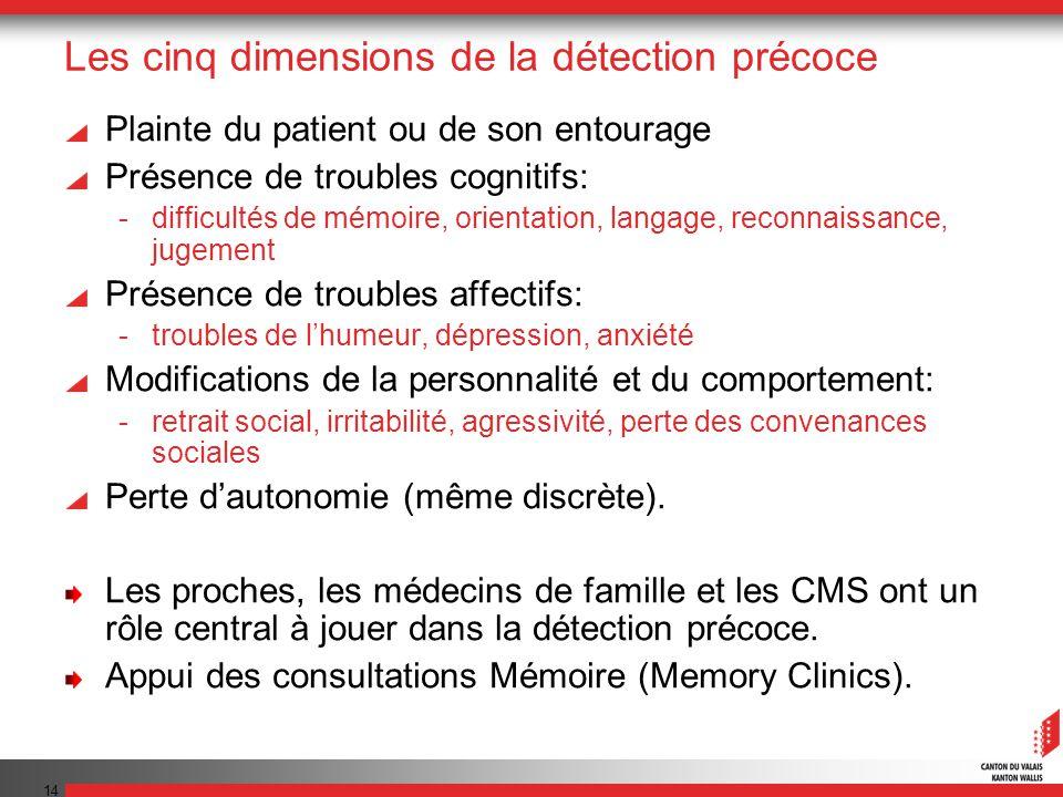 Les cinq dimensions de la détection précoce