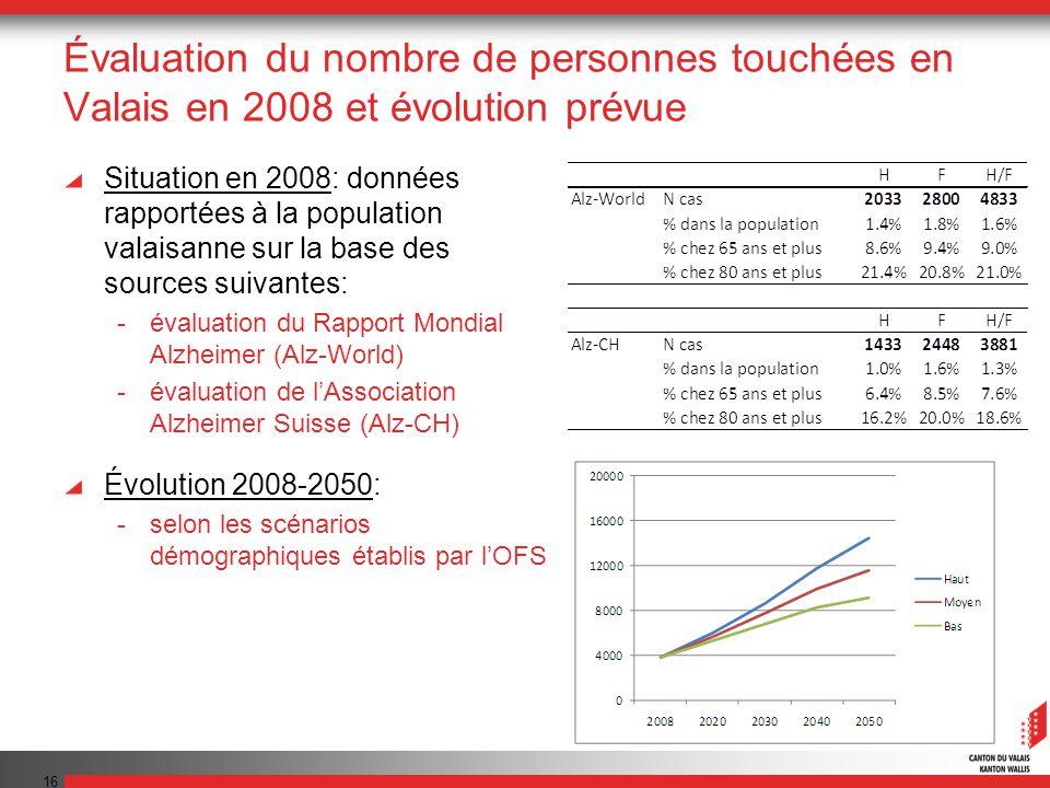 Évaluation du nombre de personnes touchées en Valais en 2008 et évolution prévue