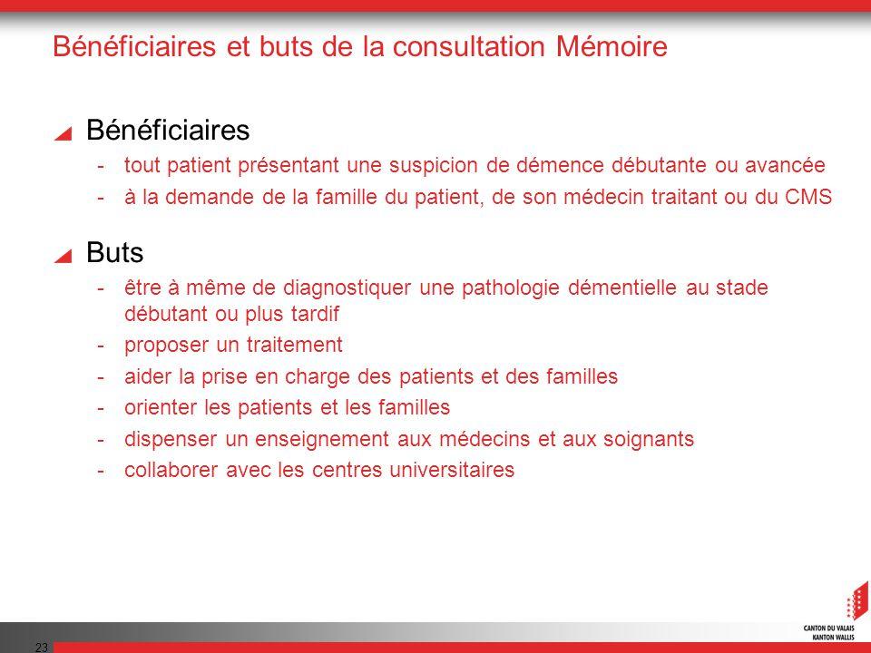 Bénéficiaires et buts de la consultation Mémoire